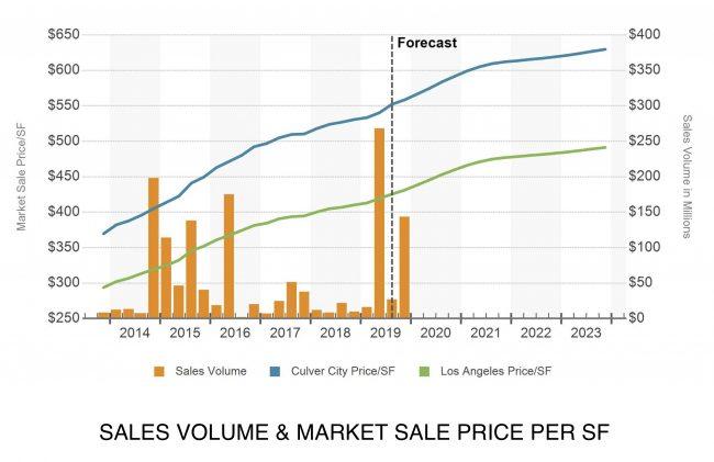 culver-city-commercial-sales-volume